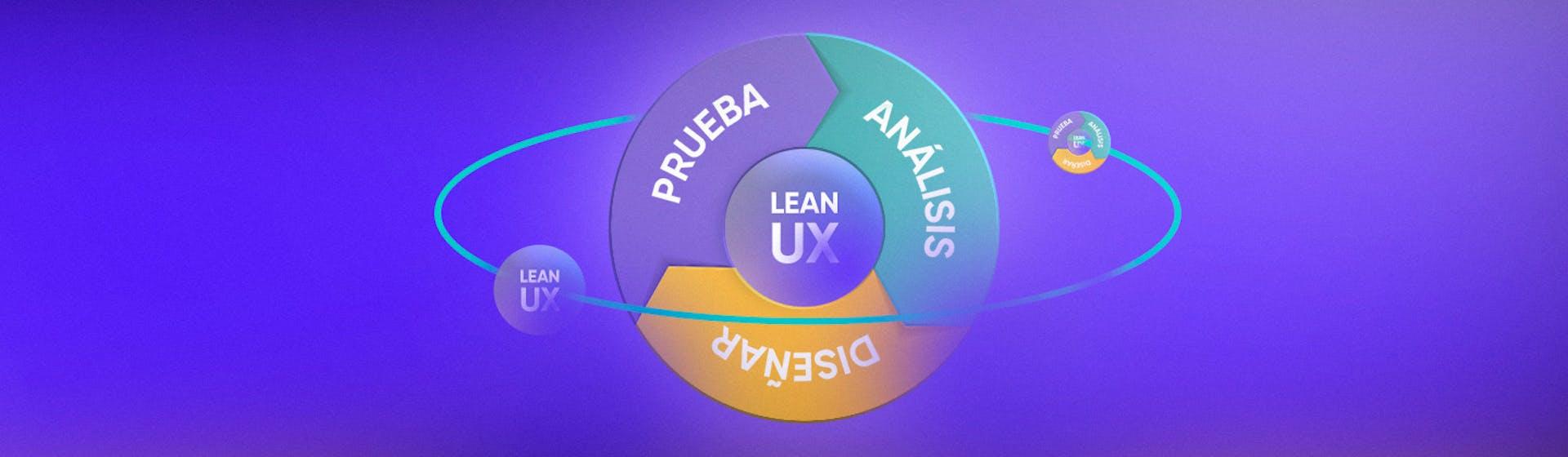 Lean UX: ¿cómo diseñar productos exitosos sin perder el tiempo?