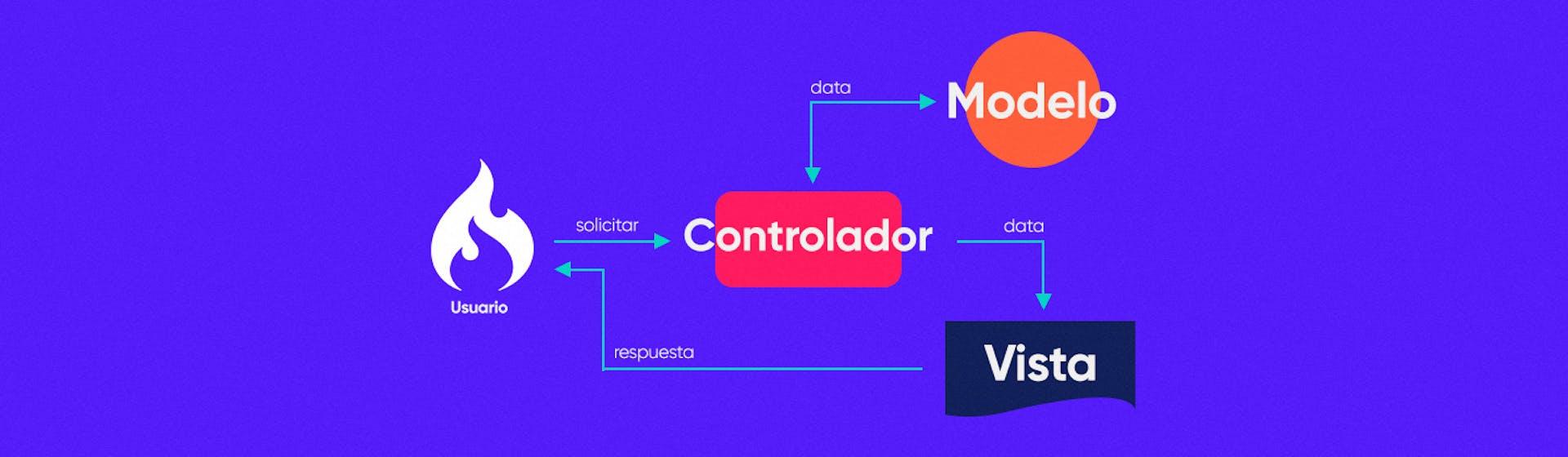 ¿Qué es Codeigniter? Un framework fácil para sacar rápido tu app del horno